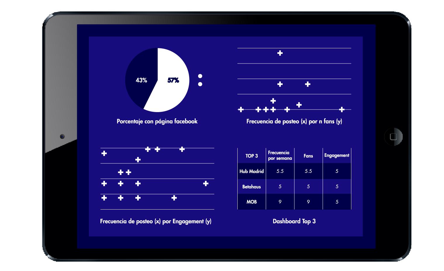 benchmark online, análisis de competidores